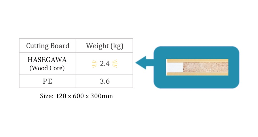 Table: Measured weight of cutting boards